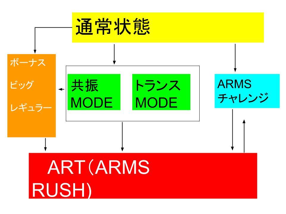 ゲームの流れ プロジェクトアームズ